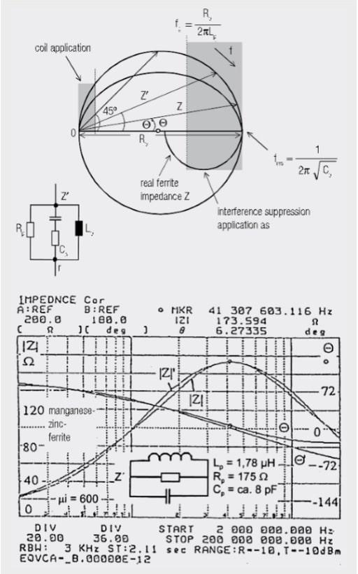 emc ferrite equivalent circuits  u2013 passive