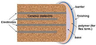 Cracking Problems in Low-Voltage Chip Ceramic Capacitors