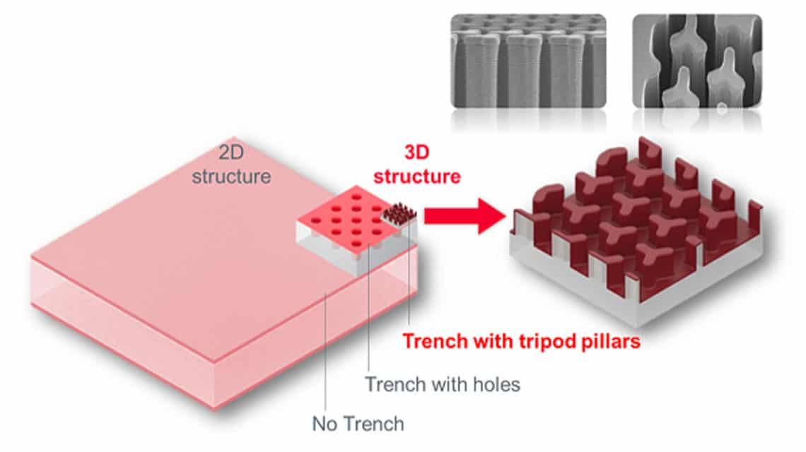 3D silicon capacitors structure; source: Murata