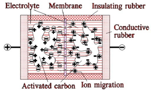 This image has an empty alt attribute; its file name is C2-74_Function-of-the-double-layer-capacitor.jpg