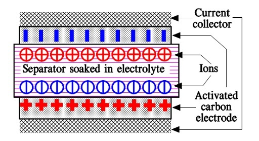 This image has an empty alt attribute; its file name is C2-75_Schematic-of-the-double-layers-of-electric-charg-es-in-an-electrochemical-capacitor.jpg